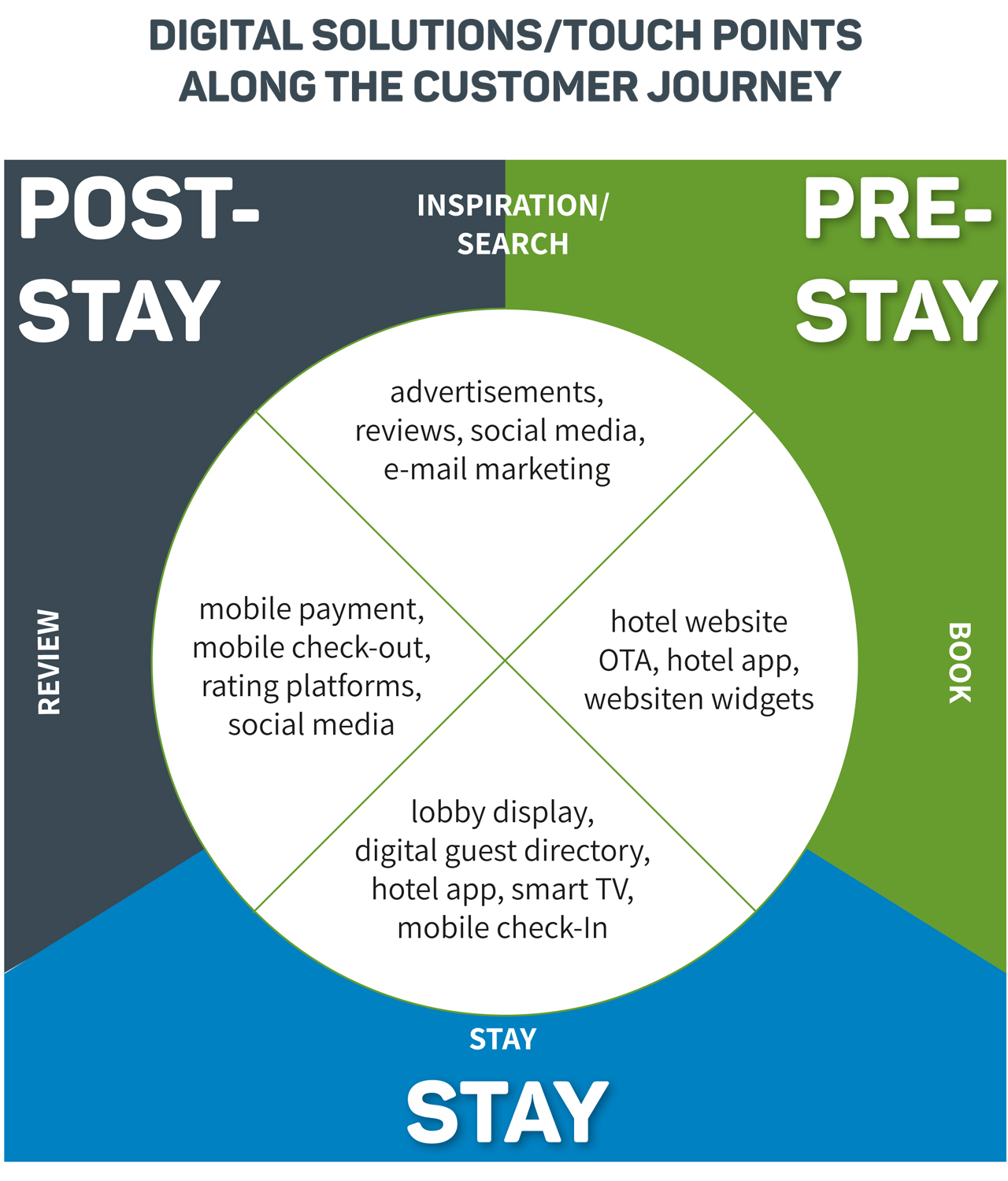Digital solutions along the 360° Guest Journey